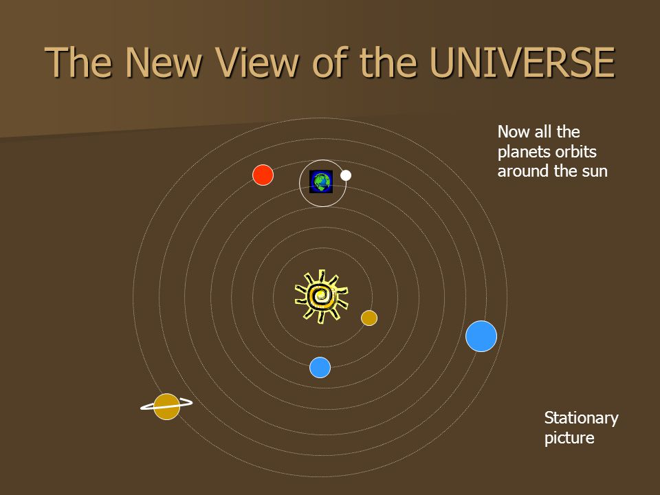 Now all the planets orbits around the sun Stationary picture