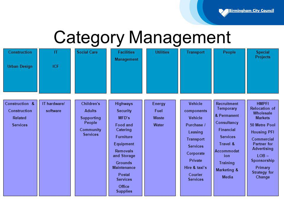 Category Management Construction Urban Design IT ICF UtilitiesTransport Energy Fuel Waste Water Social CareFacilities Management PeopleSpecial Projects Recruitment Temporary & Permanent Consultancy Financial Services Travel & Accommodat ion Training Marketing & Media Vehicle components Vehicle Purchase / Leasing Transport Services Corporate Private Hire & taxis Courier Services Children s Adults Supporting People Community Services HMPFI Relocation of Wholesale Markets 50 Metre Pool Housing PFI Commercial Partner for Advertising LOB – Sponsorship Primary Strategy for Change Highways Security MFDs Food and Catering Furniture Equipment Removals and Storage Grounds Maintenance Postal Services Office Supplies Construction & Construction Related Services IT hardware/ software