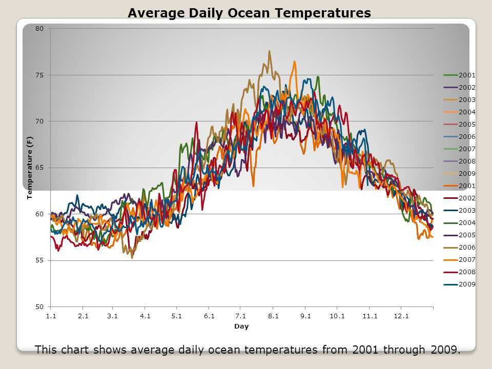 This chart shows average daily ocean temperatures from 2001 through 2009.