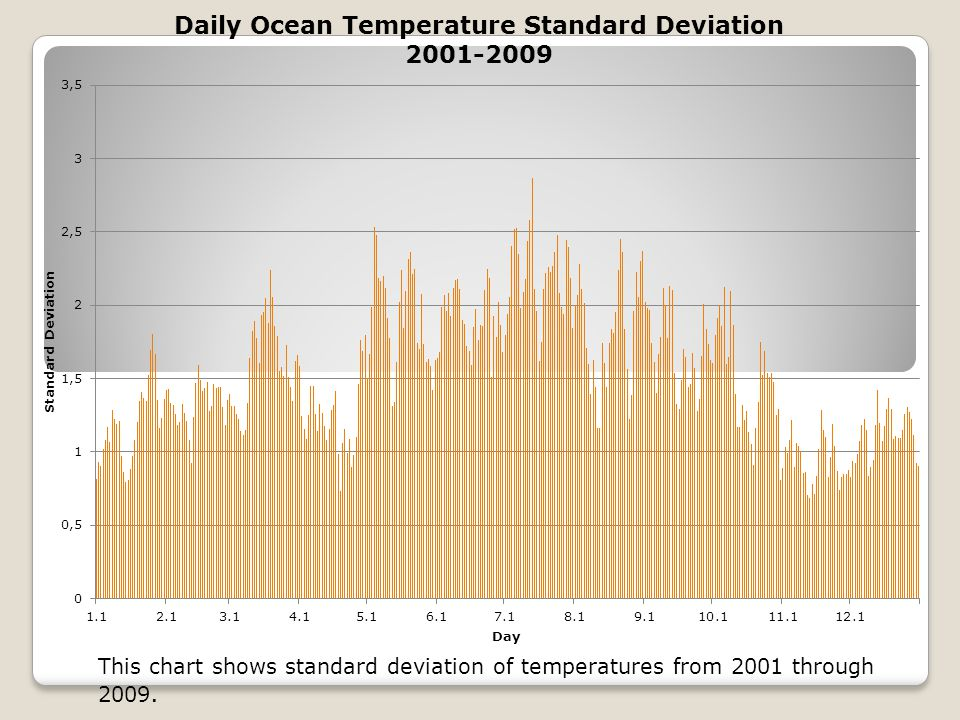 This chart shows standard deviation of temperatures from 2001 through 2009.