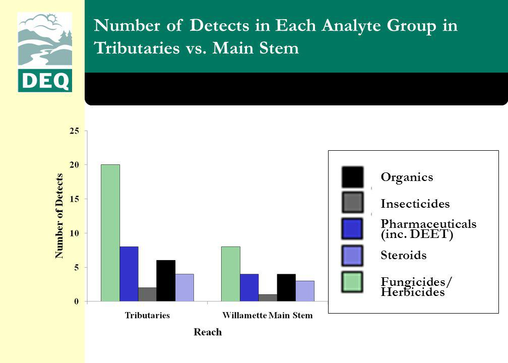 Number of Detects in Each Analyte Group in Tributaries vs.