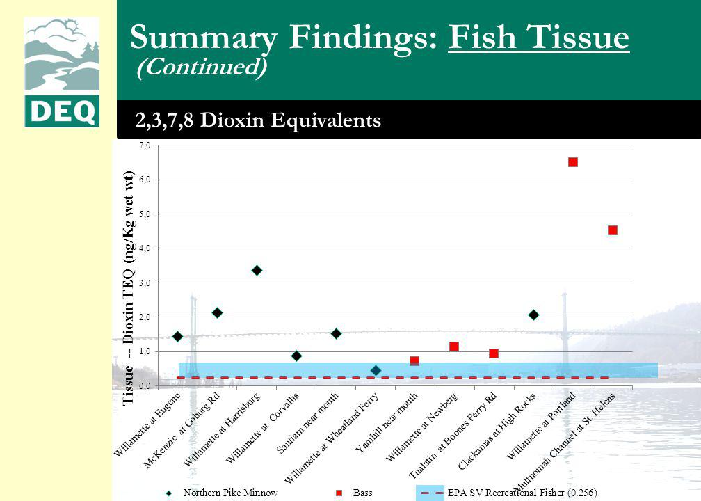 2,3,7,8 Dioxin Equivalents (Continued) Summary Findings: Fish Tissue