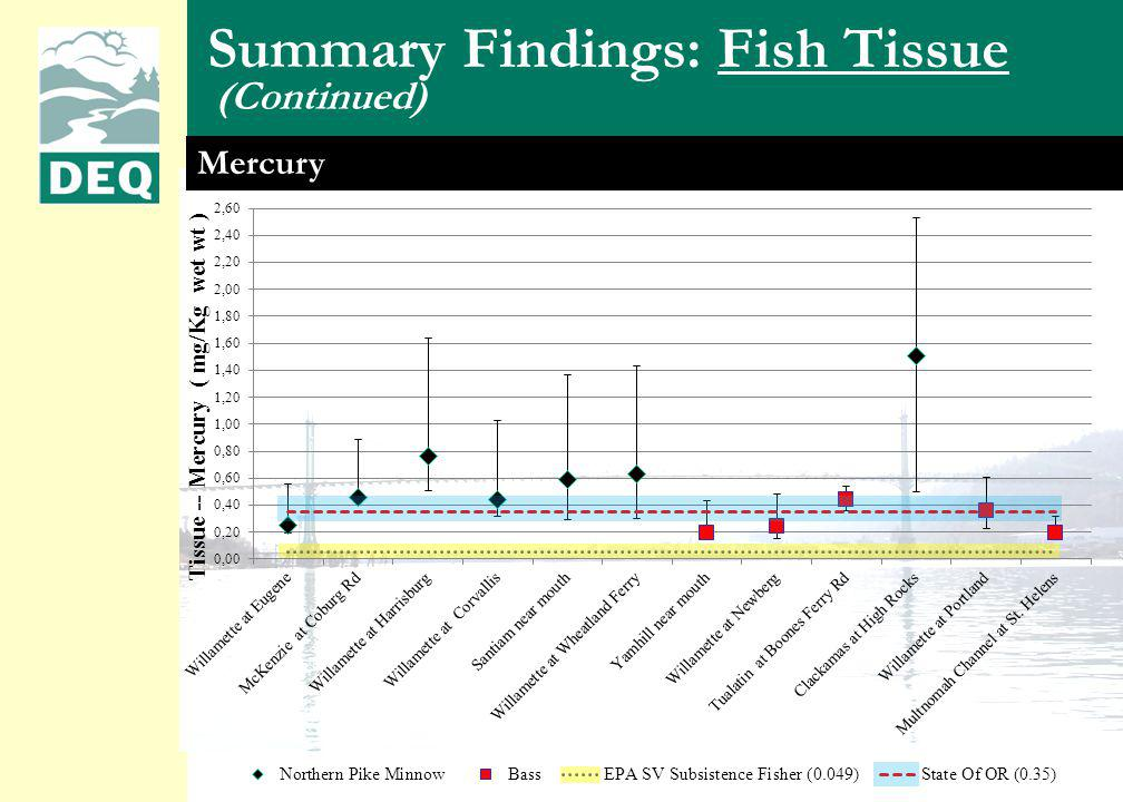 Total PBDEs Mercury (Continued) Summary Findings: Fish Tissue