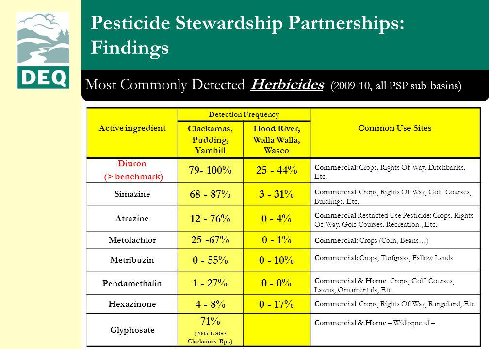 Pesticide Stewardship Partnerships: Findings Most Commonly Detected Herbicides (2009-10, all PSP sub-basins) Active ingredient Detection Frequency Common Use Sites Clackamas, Pudding, Yamhill Hood River, Walla Walla, Wasco Diuron (> benchmark) 79- 100%25 - 44% Commercial: Crops, Rights Of Way, Ditchbanks, Etc.