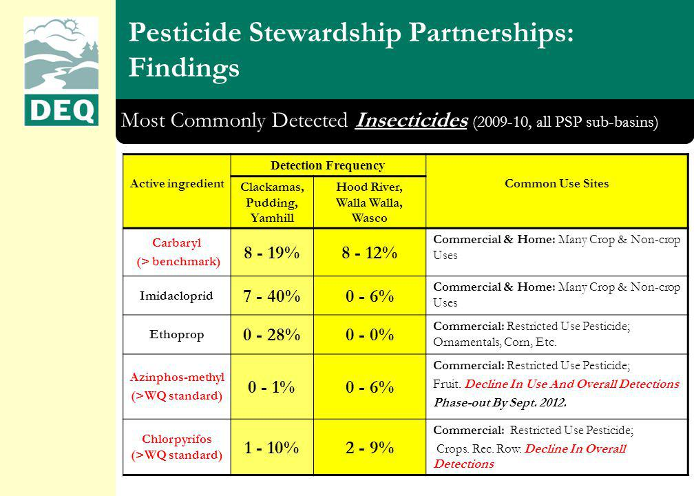 Pesticide Stewardship Partnerships: Findings Most Commonly Detected Insecticides (2009-10, all PSP sub-basins) Active ingredient Detection Frequency Common Use Sites Clackamas, Pudding, Yamhill Hood River, Walla Walla, Wasco Carbaryl (> benchmark) 8 - 19%8 - 12% Commercial & Home: Many Crop & Non-crop Uses Imidacloprid 7 - 40%0 - 6% Commercial & Home: Many Crop & Non-crop Uses Ethoprop 0 - 28%0 - 0% Commercial: Restricted Use Pesticide; Ornamentals, Corn, Etc.