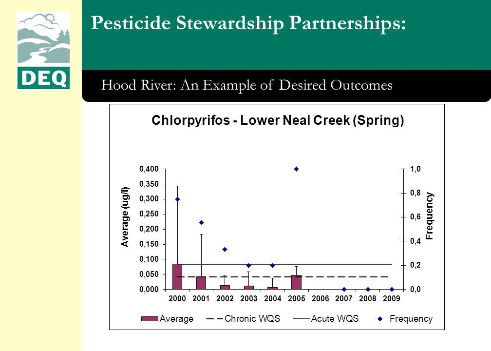Pesticide Stewardship Partnerships: Hood River: An Example of Desired Outcomes