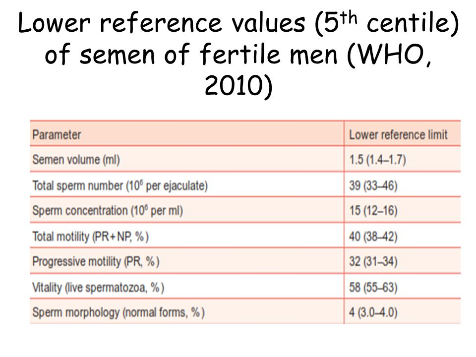 Lower reference values (5 th centile) of semen of fertile men (WHO, 2010)