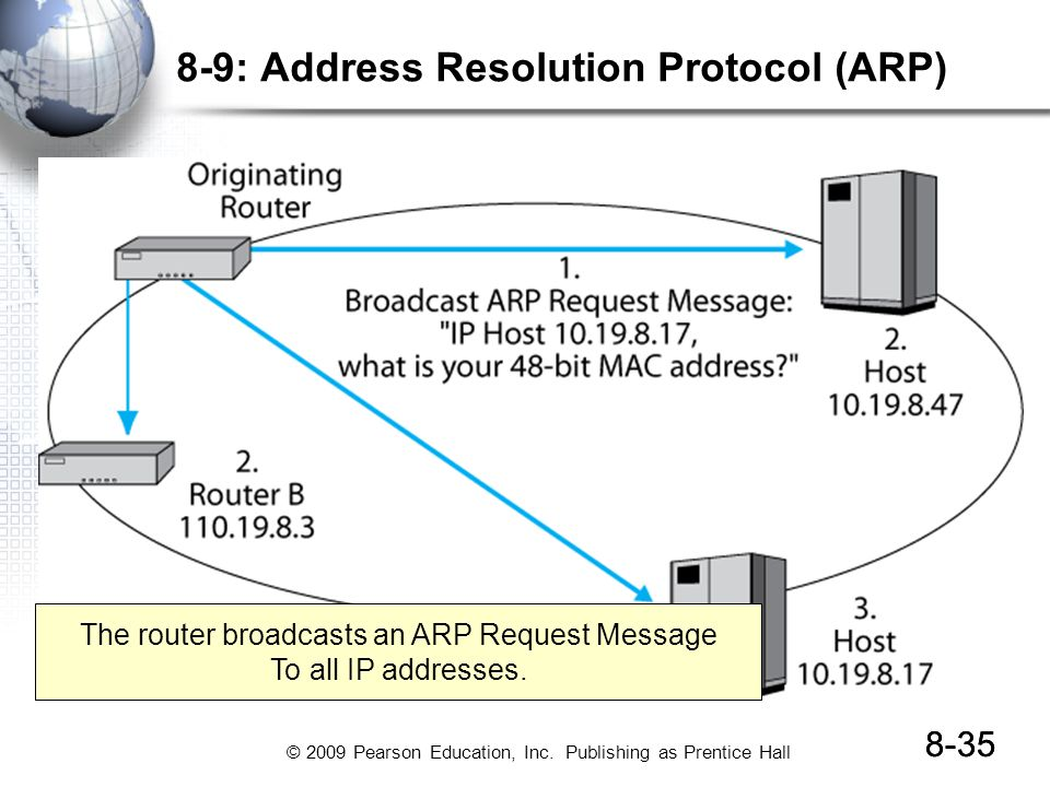 © 2009 Pearson Education, Inc. Publishing as Prentice Hall 8-35 8-9: Address Resolution Protocol (ARP) 8-35 The router broadcasts an ARP Request Messa