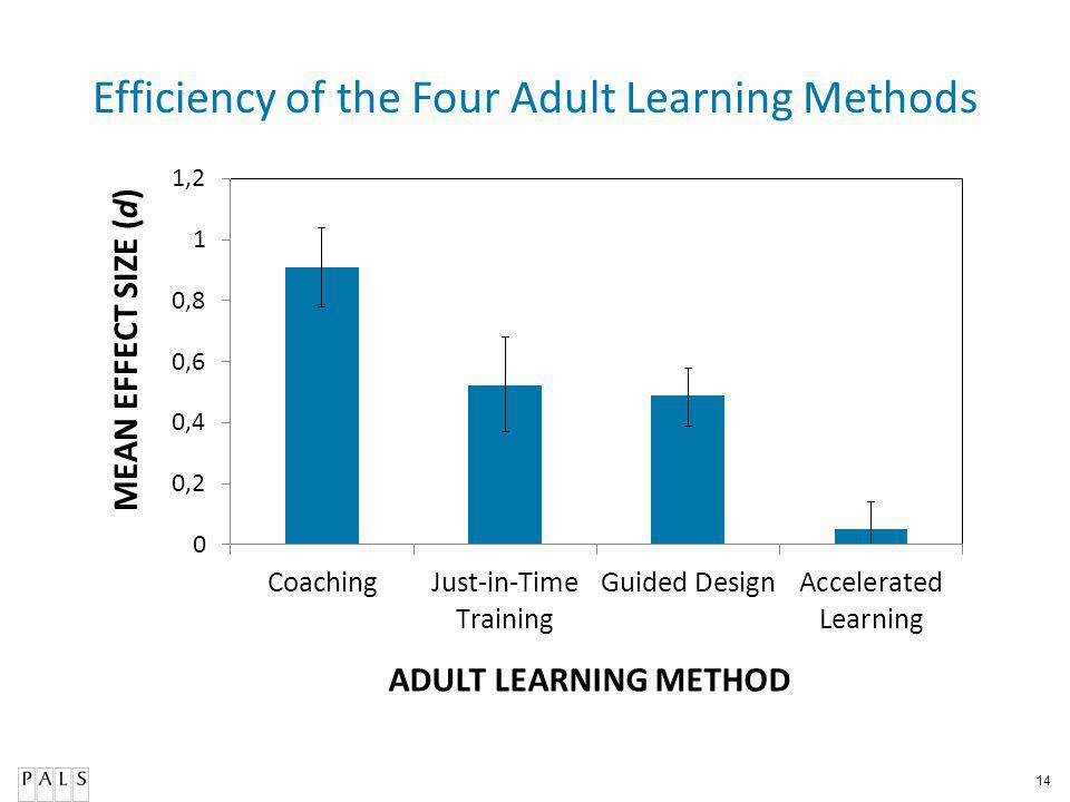 14 Efficiency of the Four Adult Learning Methods