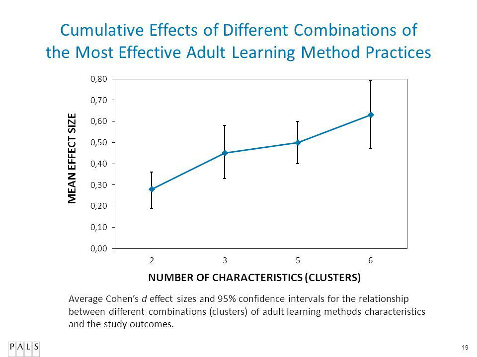 19 Cumulative Effects of Different Combinations of the Most Effective Adult Learning Method Practices Average Cohens d effect sizes and 95% confidence intervals for the relationship between different combinations (clusters) of adult learning methods characteristics and the study outcomes.