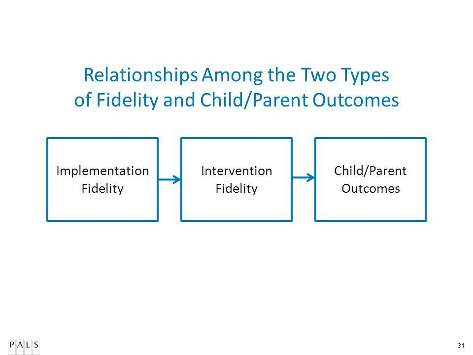31 Relationships Among the Two Types of Fidelity and Child/Parent Outcomes Implementation Fidelity Intervention Fidelity Child/Parent Outcomes