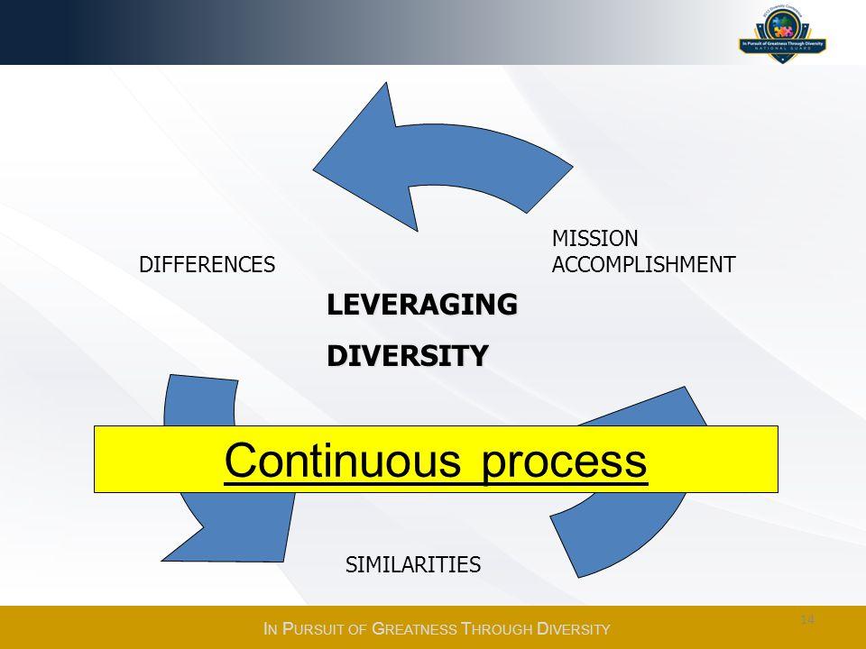 DIFFERENCES SIMILARITIES MISSION ACCOMPLISHMENT Continuous process LEVERAGINGDIVERSITY I N P URSUIT OF G REATNESS T HROUGH D IVERSITY 14