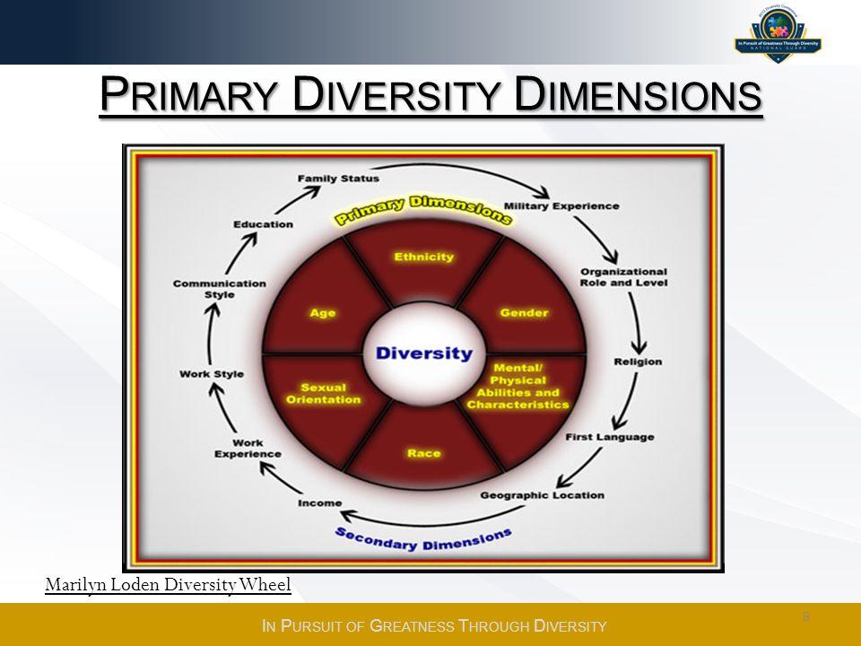 P RIMARY D IVERSITY D IMENSIONS Marilyn Loden Diversity Wheel 8 I N P URSUIT OF G REATNESS T HROUGH D IVERSITY