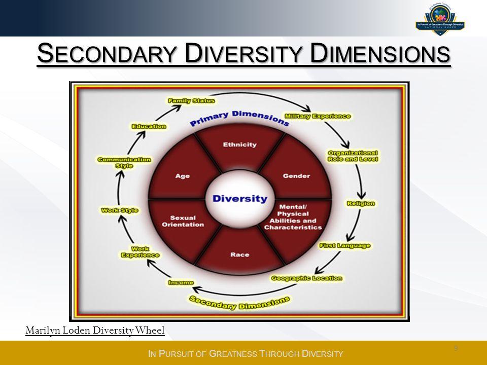 S ECONDARY D IVERSITY D IMENSIONS Marilyn Loden Diversity Wheel 9 I N P URSUIT OF G REATNESS T HROUGH D IVERSITY