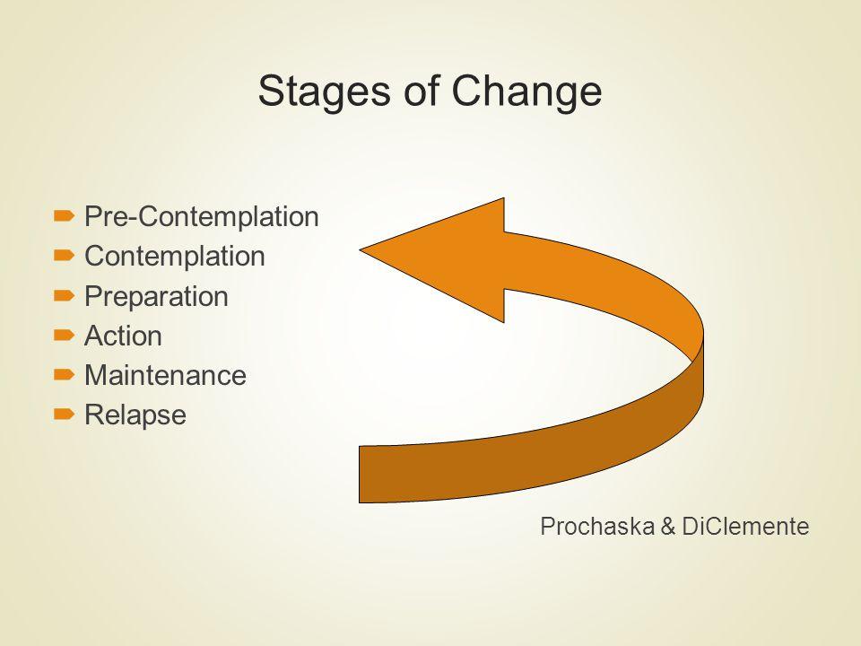 Stages of Change Pre-Contemplation Contemplation Preparation Action Maintenance Relapse Prochaska & DiClemente