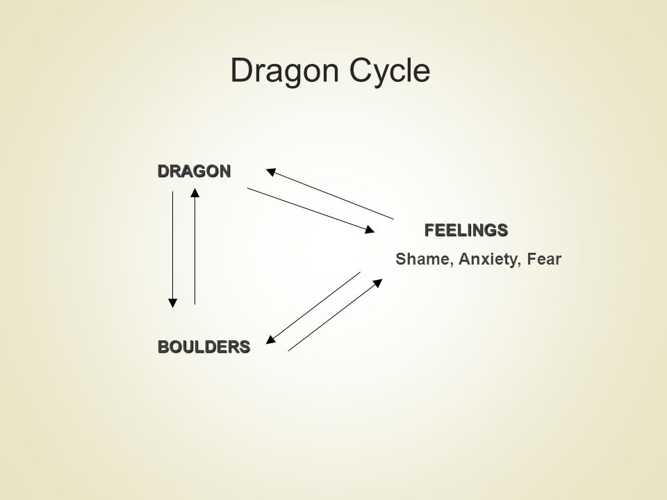 Dragon Cycle DRAGONFEELINGS Shame, Anxiety, FearBOULDERS