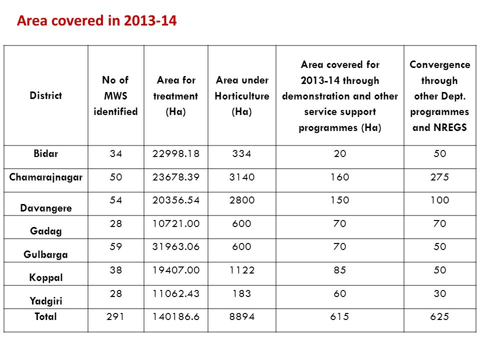 District No of MWS identified Area for treatment (Ha) Area under Horticulture (Ha) Area covered for 2013-14 through demonstration and other service su