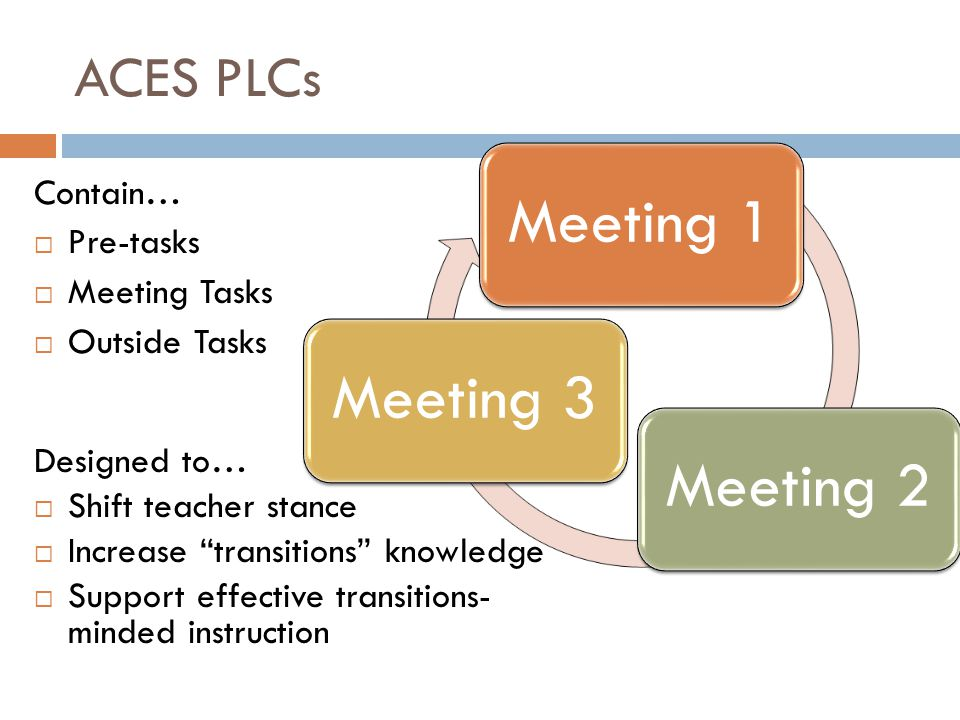 ACES PLCs Contain… Pre-tasks Meeting Tasks Outside Tasks Meeting 1Meeting 2Meeting 3 Designed to… Shift teacher stance Increase transitions knowledge