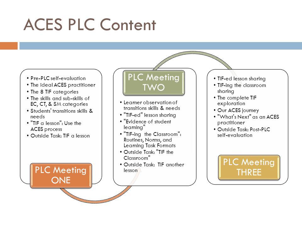 ACES PLC Content Pre-PLC self-evaluation The ideal ACES practitioner The 8 TIF categories The skills and sub-skills of EC, CT, & SM categories Students transitions skills & needs TIF a lesson : Use the ACES process Outside Task: TIF a lesson PLC Meeting ONE Learner observation of transitions skills & needs TIF-ed lesson sharing Evidence of student learning TIF-ing the Classroom : Routines, Norms, and Learning Task Formats Outside Task: TIF the Classroom Outside Task: TIF another lesson PLC Meeting TWO TIF-ed lesson sharing TIF-ing the classroom sharing The complete TIF exploration Our ACES journey What s Next as an ACES practitioner Outside Task: Post-PLC self-evaluation PLC Meeting THREE