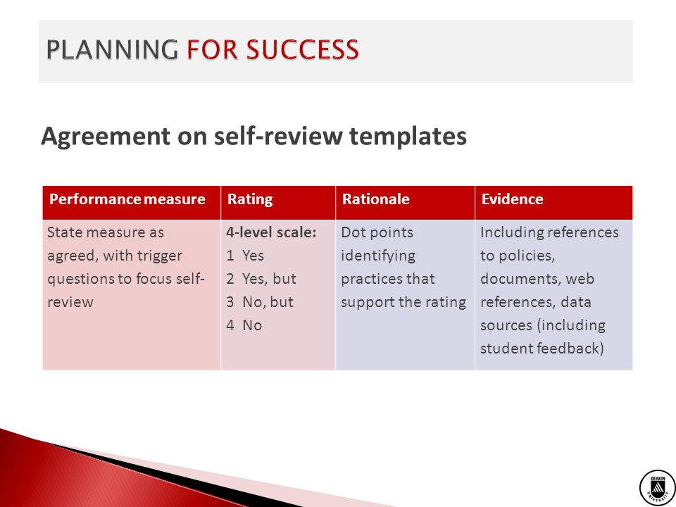 Agreement on self-review templates Performance measureRatingRationaleEvidence State measure as agreed, with trigger questions to focus self- review 4-level scale: 1 Yes 2 Yes, but 3 No, but 4 No Dot points identifying practices that support the rating Including references to policies, documents, web references, data sources (including student feedback)