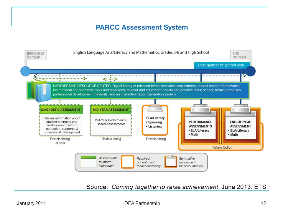 PARCC Design Summative assessments Grades 3-8: end of year Grades 9-11: end of course Optional formative mid-year project Online technology Accessibility for all January 2014 IDEA Partnership 11