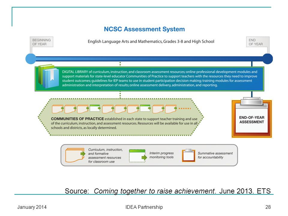 NCSC Design Alternate assessment based on alternate achievement standards Based on grade-level content Different achievement expectations For students with significant cognitive disabilities Appropriately challenging Curriculum, instruction, and professional development resources January 2014 IDEA Partnership 27