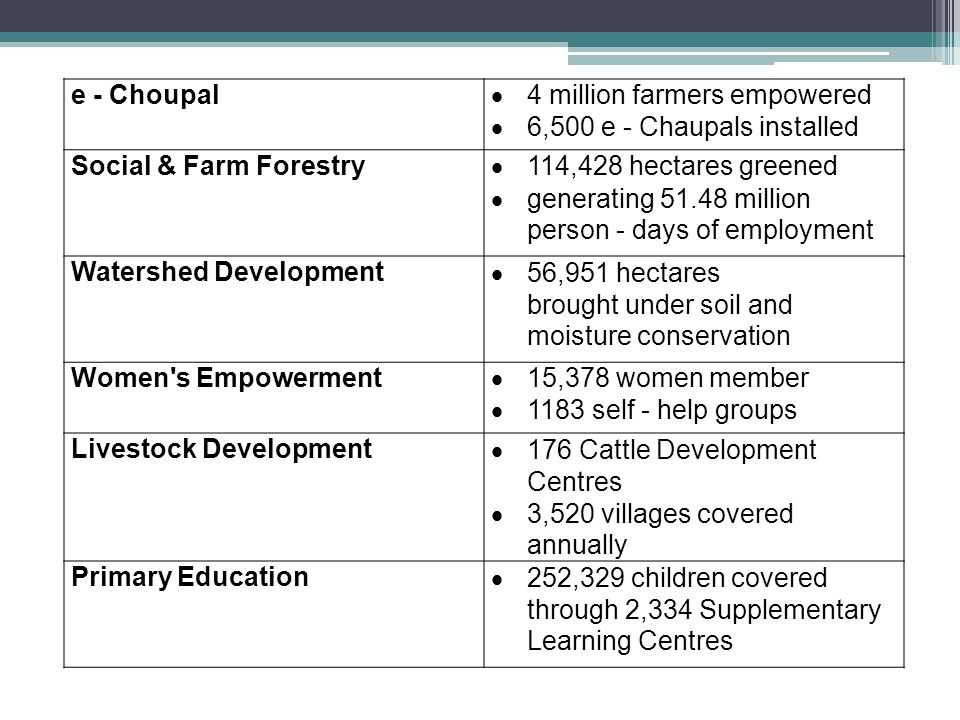 e - Choupal 4 million farmers empowered 6,500 e - Chaupals installed Social & Farm Forestry 114,428 hectares greened generating 51.48 million person -