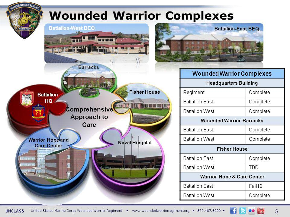 United States Marine Corps Wounded Warrior Regiment www.woundedwarriorregiment.org 877.487.6299 UNCLASS Transition -Return to Duty -Civilian Life Point of Injury Whole –Mentally -Physically -Emotionally MIND Provide activities to improve the Marines self-worth, mental stability, a sense of purpose, and clarity of mind MEDICAL Ensure delivery of world class medical care BODY Strengthen the Marines body through physical activity and nutrition to develop life-long healthy habits SPIRIT Maintain the spark with the Marine by reinforcing a sense of belonging, purpose, pride, and a renewed sense of self-worth FAMILY Encourage, nurture, and guide the Marines family through the recovery process and beyond Mandatory Lines of Operation Comprehensive Recovery Plan A Marines mind, body, spirit and family are not just healed; they are strengthened and improved.
