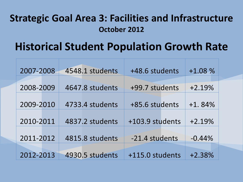 2007-20084548.1 students+48.6 students+1.08 % 2008-20094647.8 students+99.7 students+2.19% 2009-20104733.4 students+85.6 students+1.