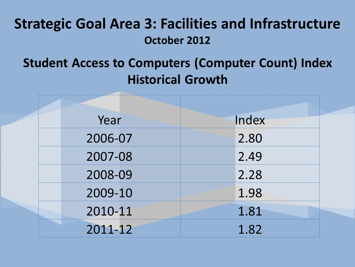 Strategic Goal Area 3: Facilities and Infrastructure October 2012 Student Access to Computers (Computer Count) Index Historical Growth YearIndex 2006-