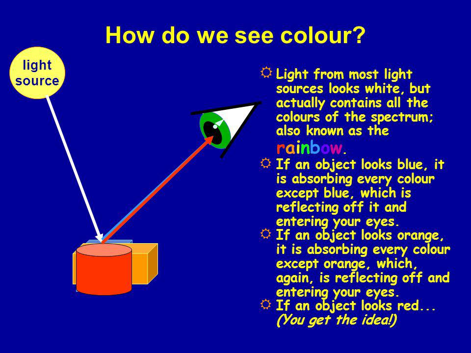How do we see colour? light source Light from most light sources looks white, but actually contains all the colours of the spectrum; also known as the
