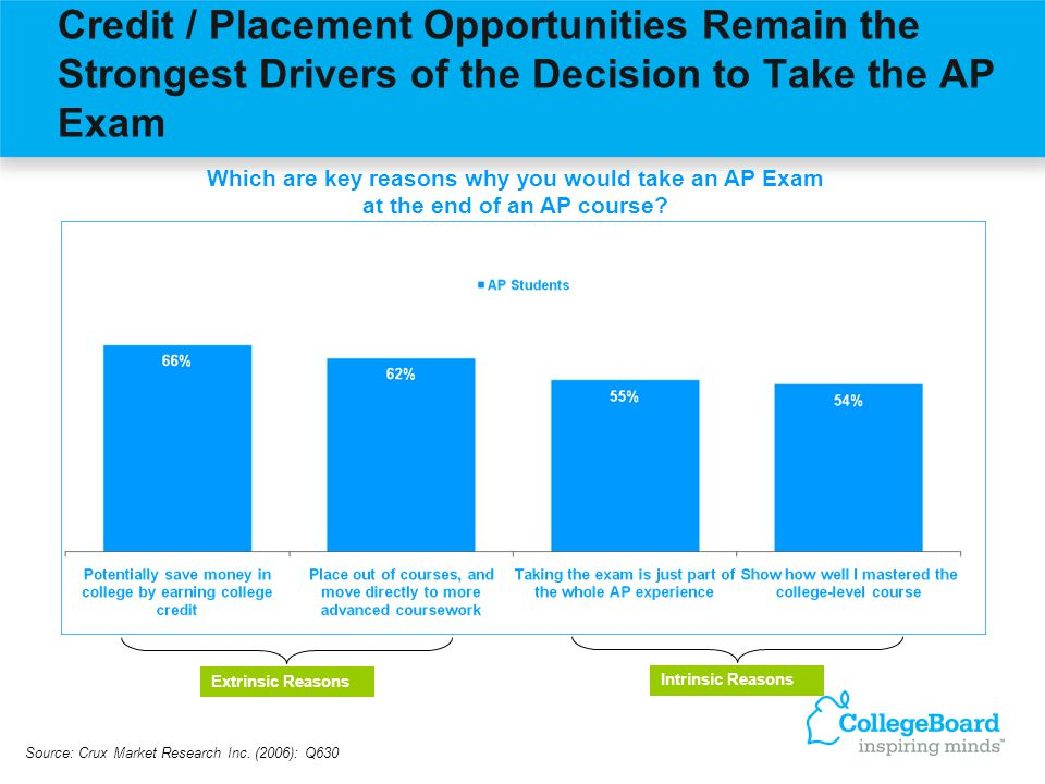 Credit / Placement Opportunities Remain the Strongest Drivers of the Decision to Take the AP Exam Which are key reasons why you would take an AP Exam at the end of an AP course.