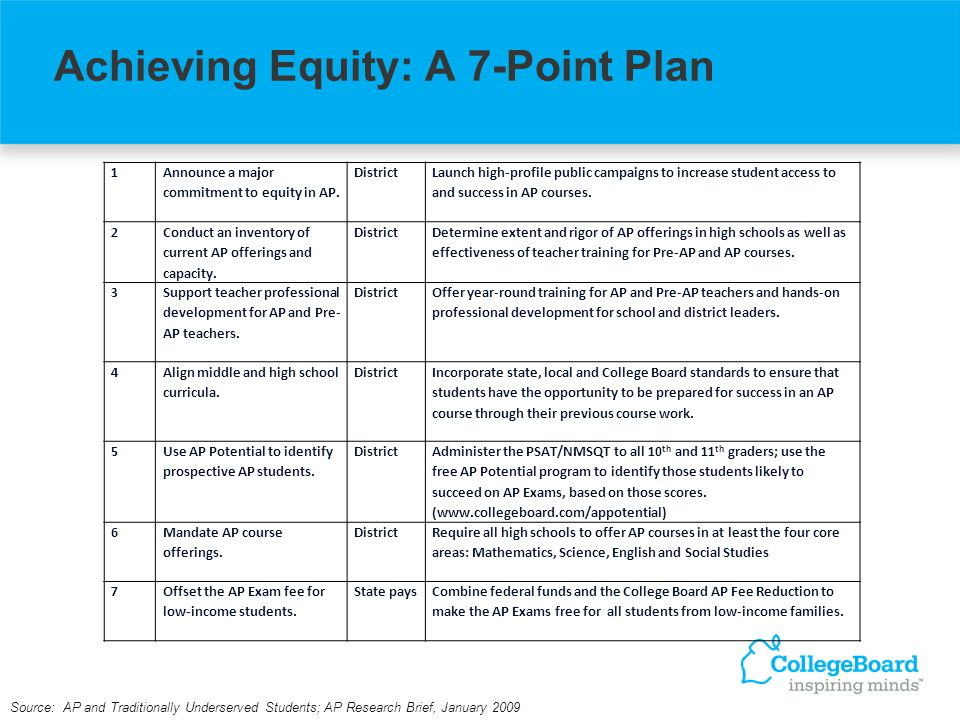 Achieving Equity: A 7-Point Plan Source: AP and Traditionally Underserved Students; AP Research Brief, January 2009 1 Announce a major commitment to equity in AP.