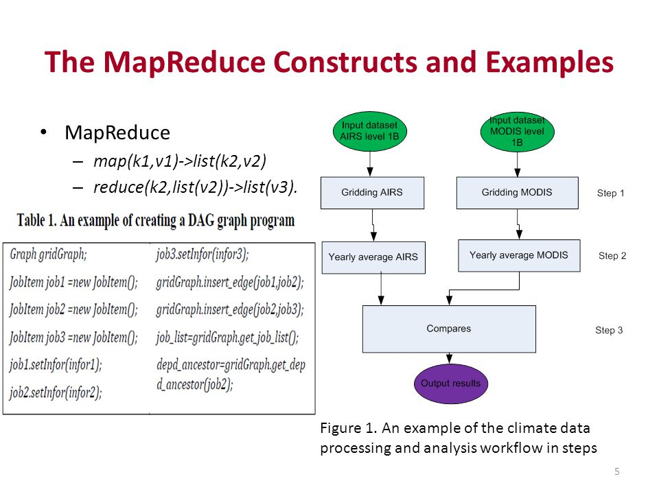 The MapReduce Constructs and Examples MapReduce – map(k1,v1)->list(k2,v2) – reduce(k2,list(v2))->list(v3). Figure 1. An example of the climate data pr