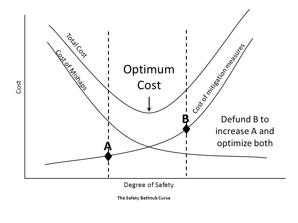 Optimum Cost Cost of mitigation measures Cost of Mishaps Total Cost Cost Degree of Safety The Safety Bathtub Curve A B Defund B to increase A and opti