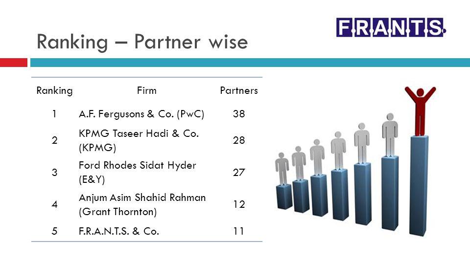 Ranking – Partner wise RankingFirmPartners 1A.F. Fergusons & Co. (PwC)38 2 KPMG Taseer Hadi & Co. (KPMG) 28 3 Ford Rhodes Sidat Hyder (E&Y) 27 4 Anjum