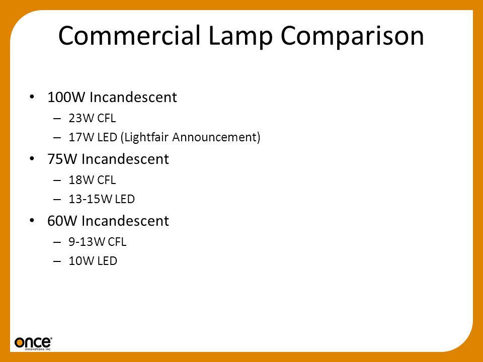 Commercial Lamp Comparison 100W Incandescent – 23W CFL – 17W LED (Lightfair Announcement) 75W Incandescent – 18W CFL – 13-15W LED 60W Incandescent – 9