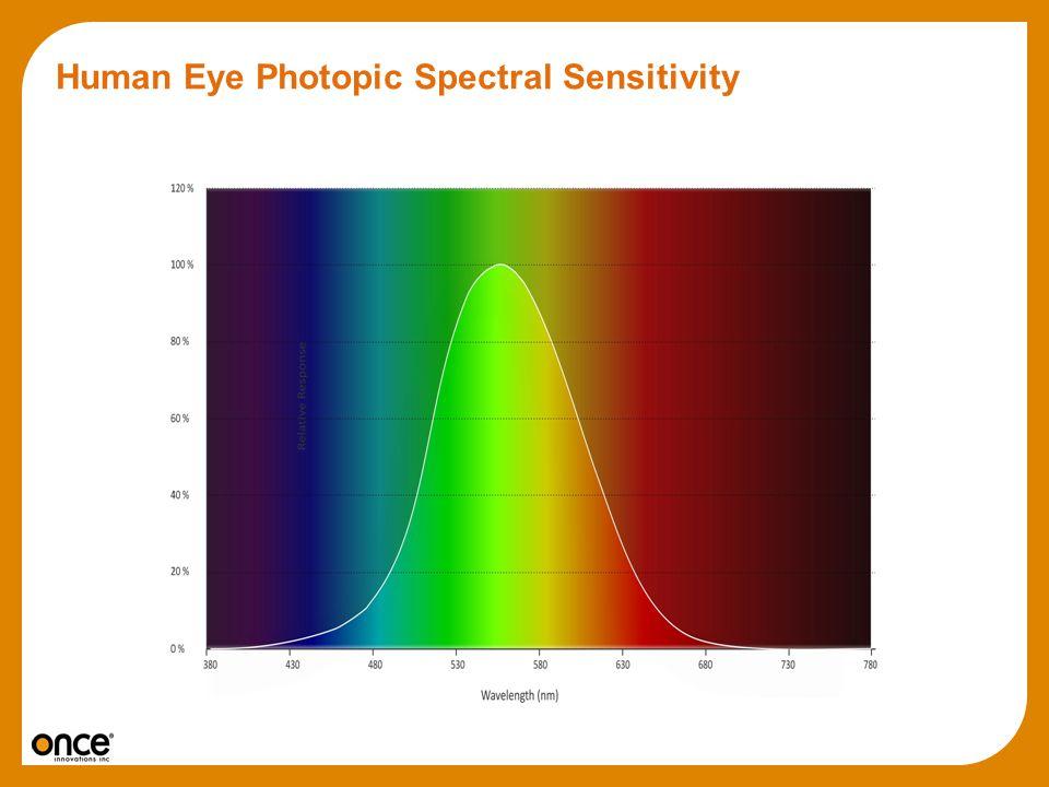 Human Eye Photopic Spectral Sensitivity