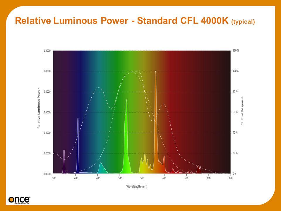 Relative Luminous Power - Standard CFL 4000K (typical)