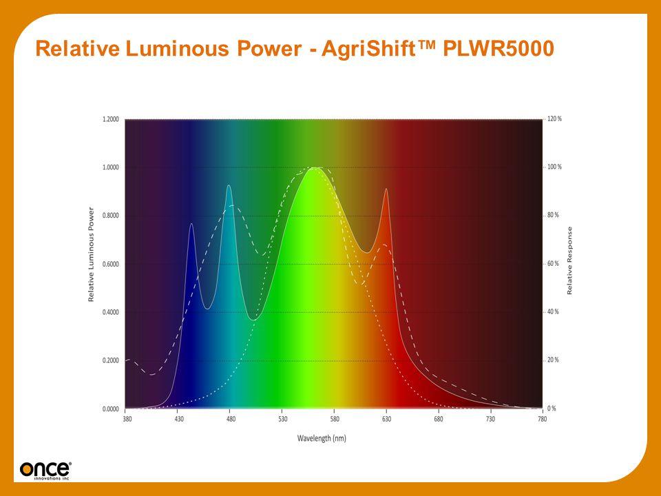 Relative Luminous Power - AgriShift PLWR5000