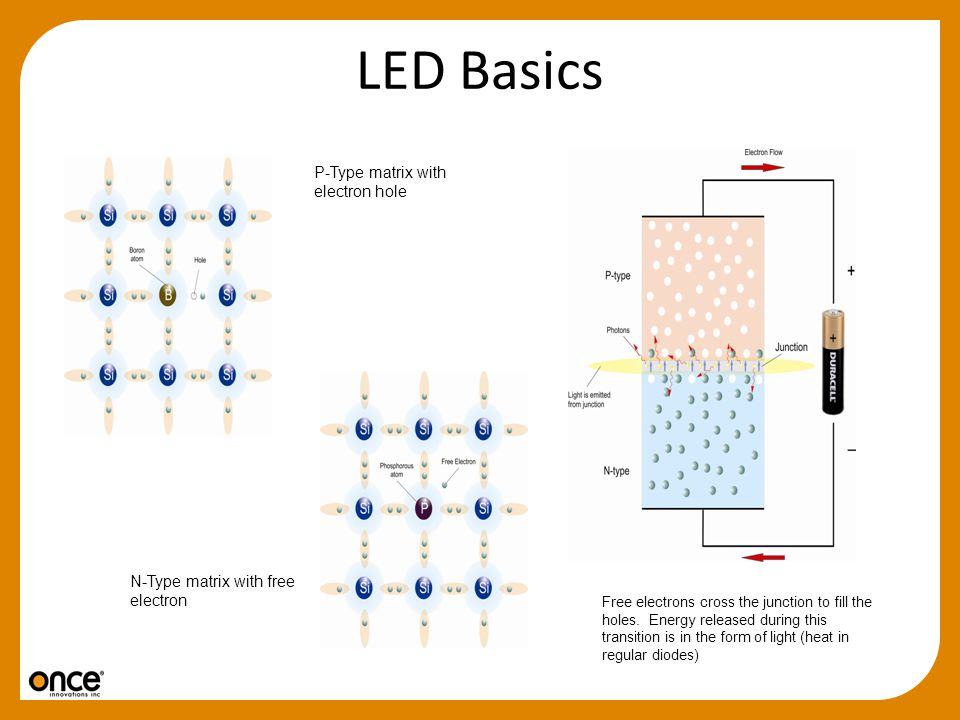 LED Basics P-Type matrix with electron hole N-Type matrix with free electron Free electrons cross the junction to fill the holes. Energy released duri