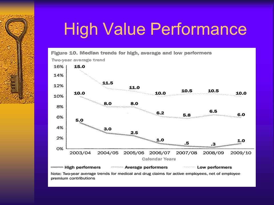 High Value Performance