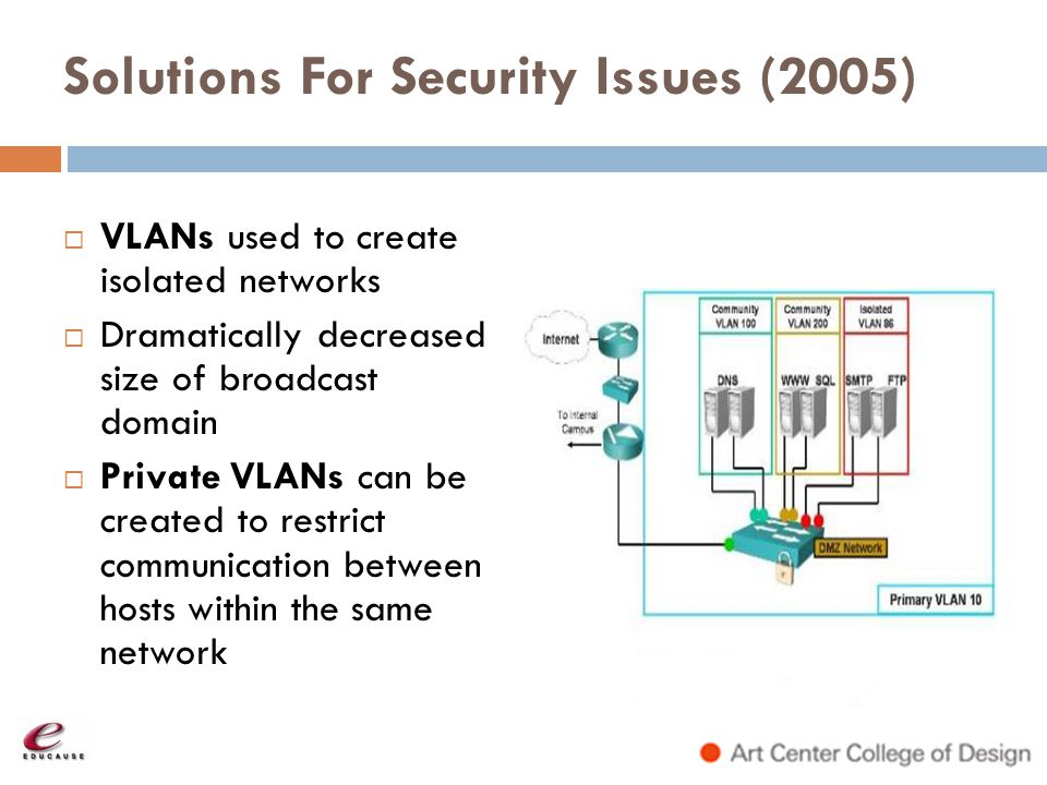 Solutions For Security Issues (2005) VLANs used to create isolated networks Dramatically decreased size of broadcast domain Private VLANs can be creat