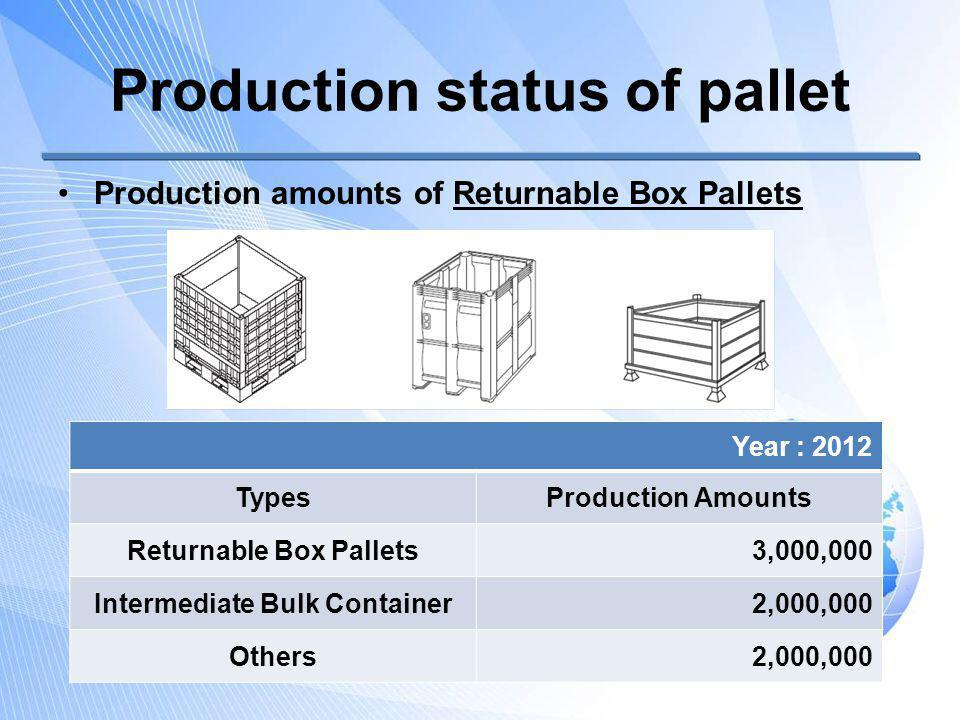 Production status of pallet Production amounts of Returnable Box Pallets Year : 2012 TypesProduction Amounts Returnable Box Pallets3,000,000 Intermedi