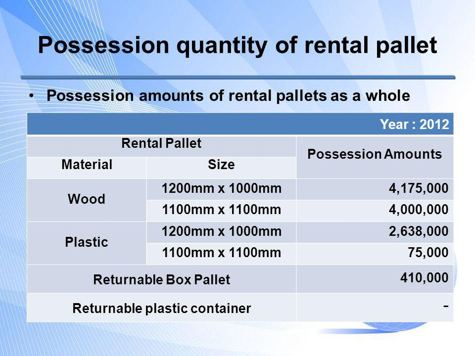 Possession quantity of rental pallet Possession amounts of rental pallets as a whole Year : 2012 Rental Pallet Possession Amounts MaterialSize Wood 1200mm x 1000mm4,175,000 1100mm x 1100mm4,000,000 Plastic 1200mm x 1000mm2,638,000 1100mm x 1100mm75,000 Returnable Box Pallet 410,000 Returnable plastic container -
