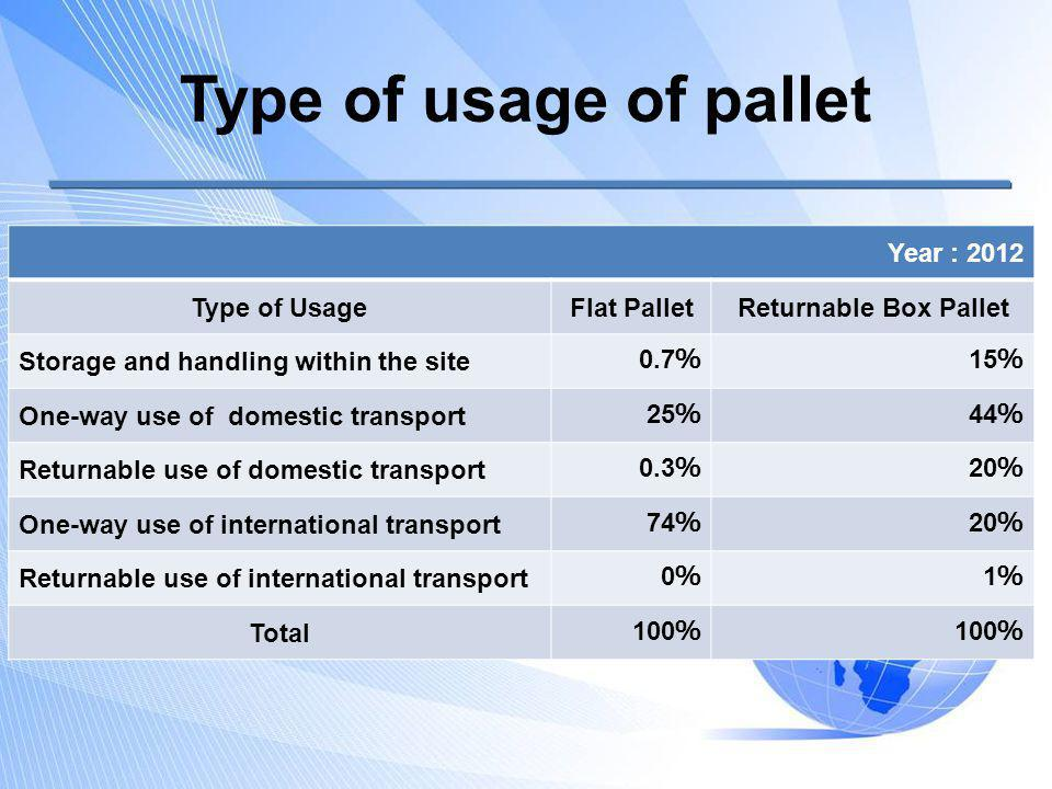 Type of usage of pallet Year : 2012 Type of UsageFlat PalletReturnable Box Pallet Storage and handling within the site 0.7 15 One-way use of domestic
