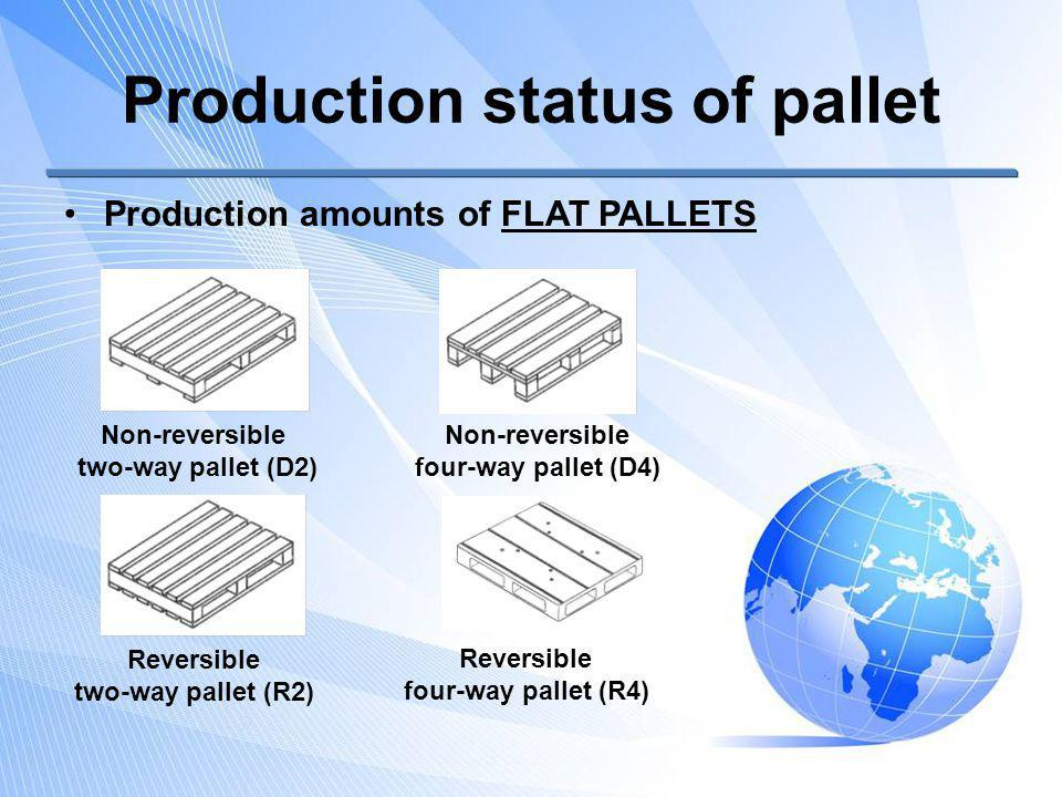 Production status of pallet Production amounts of FLAT PALLETS Non-reversible two-way pallet (D2) Non-reversible four-way pallet (D4) Reversible two-way pallet (R2) Reversible four-way pallet (R4)