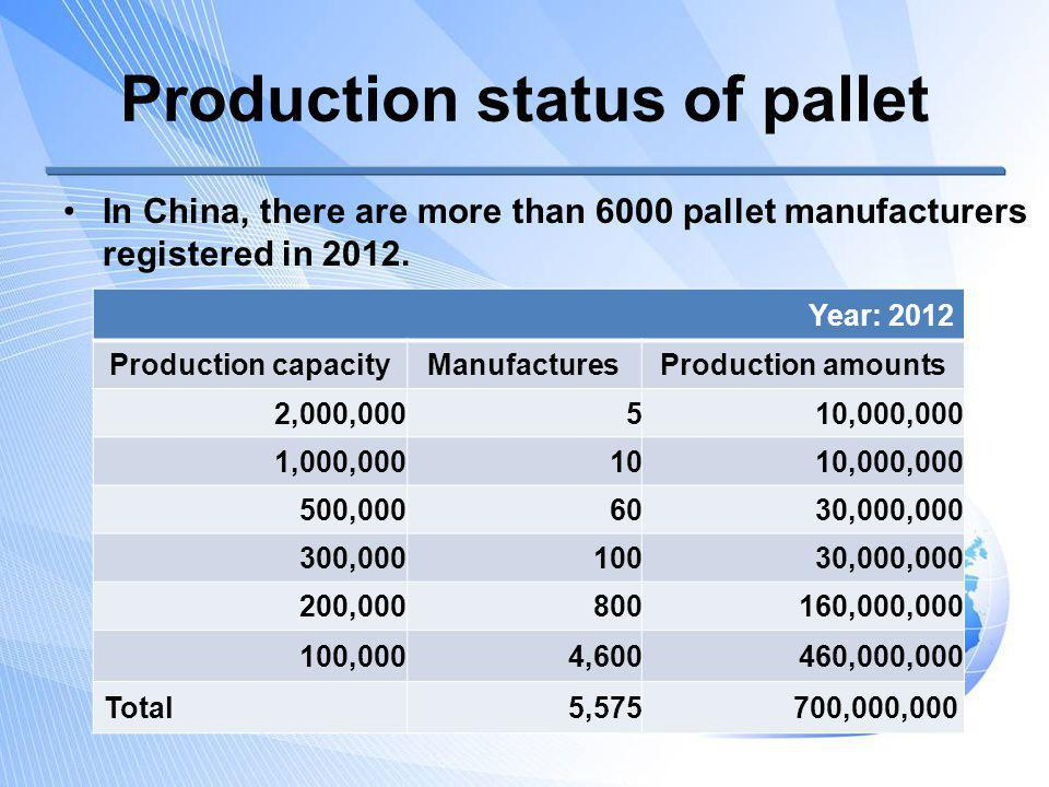 Production status of pallet Production amounts of flat pallets BY MATERIAL Year : 2012 MaterialProduction Amount s Sales RMB Percentage Wood655,000,00046,550,000,00093.6% Metal5,000,0001,000,000,0000.7% Plastic30,000,0007,500,000,0004.3% Paper10,000,000500,000,0001.4% Total700,000,00055,550,000,000100%