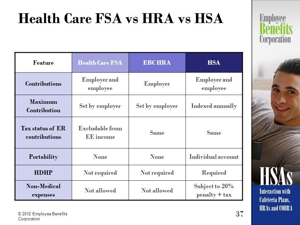 37 © 2012 Employee Benefits Corporation Health Care FSA vs HRA vs HSA FeatureHealth Care FSAEBC HRAHSA Contributions Employer and employee Employer Em