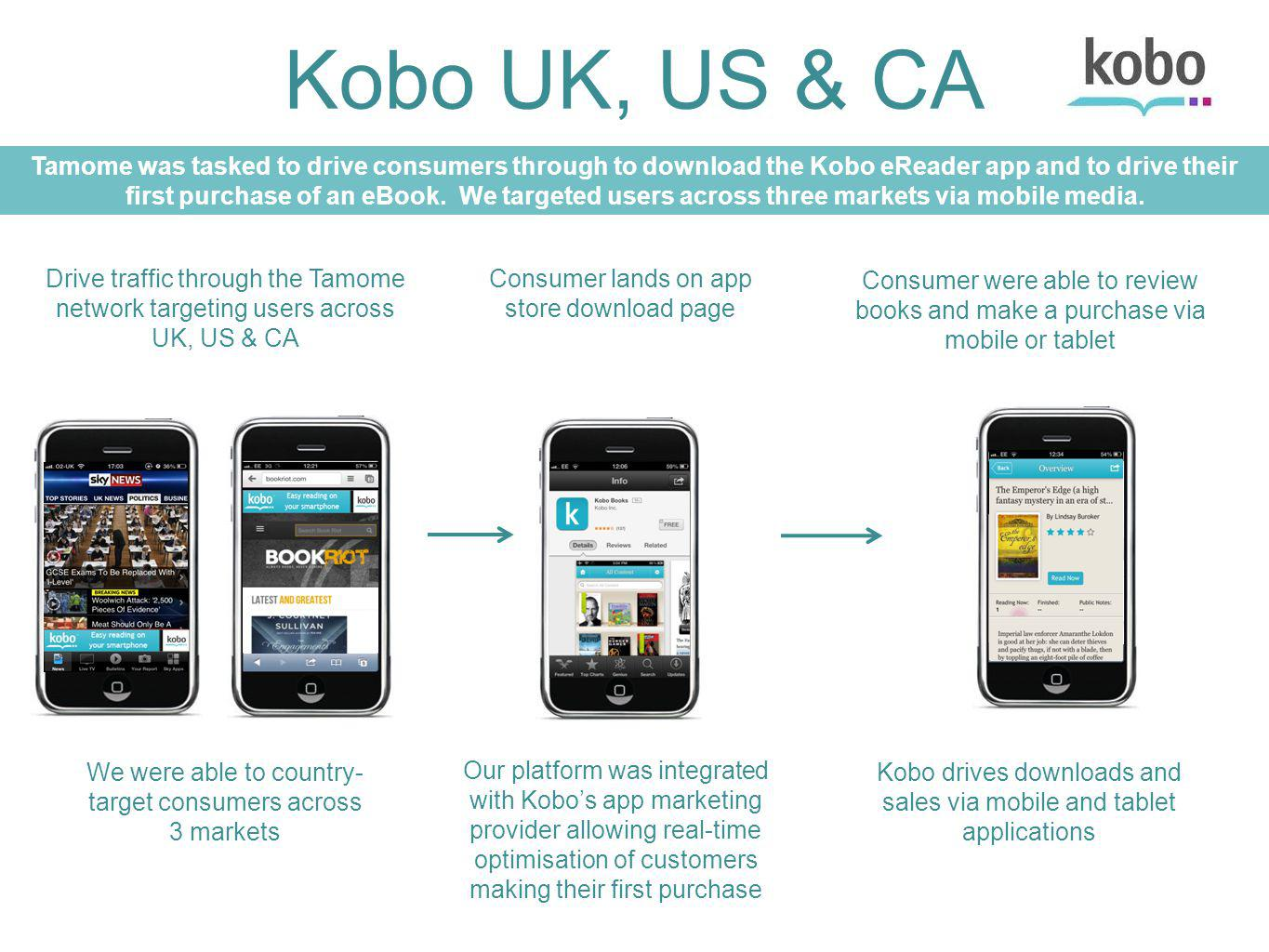 CONFIDENTIAL Kobo UK, US & CA Drive traffic through the Tamome network targeting users across UK, US & CA Consumer lands on app store download page Consumer were able to review books and make a purchase via mobile or tablet Tamome was tasked to drive consumers through to download the Kobo eReader app and to drive their first purchase of an eBook.